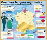 Quelques langues régionales - Le Petit Quotidien, le seul site d'information quotidienne pour les 6 - 10 ans !