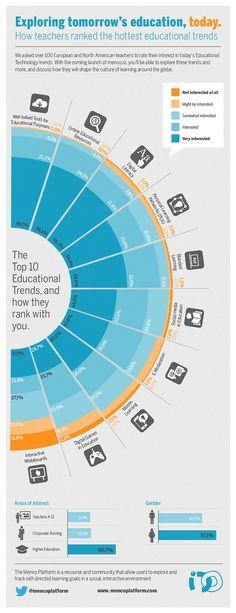 How Teachers Feel About The 10 Biggest #EdTech Trends #eLearning #mLearning #bLearning #OER #socialmedia