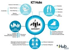 Importance of ICT Hubs to communities Technology Consulting, Communication, Workshop, Community, Infographics, Marketing, Motivation, Google, Atelier