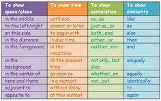 Some useful words and collocations.