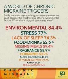A world of migraine triggers #migrainemedication #chronicmigraine