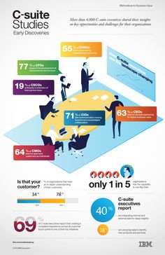 Survey of C-suite executives by IBM shows see the shift towards more social collaboration - London Calling social business Social Business, Global Business, Business Marketing, Online Marketing, Digital Marketing, Business Infographics, Managerial Accounting, Organization Development, Tech Branding
