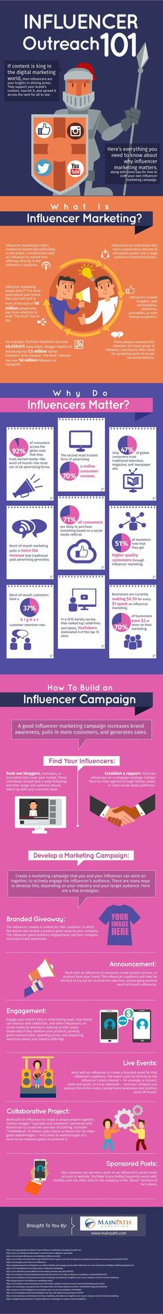 How to Build a Successful Influencer Marketing Campaign [Infographic]