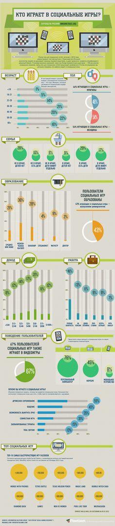 Кто играет в социальные игры? [Инфографика] - inwebwetrust.org