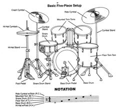 basic five piece drum set, back view Drum Sheet Music, Drums Sheet, Learn Drums, How To Play Drums, Drum Lessons, Music Lessons, Guitar Lessons, Drum Basics, Drums For Kids