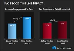 46% more engagement per post with Timeline!