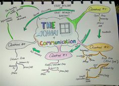 The Johari Window of Communication