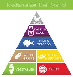Curious to learn more about the Mediterranean diet? eMeals breaks down what this diet consists of and gives you a plan to enjoy these leisurely heart-healthy meals. #Mediterranean #healthy