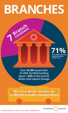 To help make sure banking is available to the underserved, all seven Sunrise Banks branches are accessible by public transportation, and of branches are located in low-and moderate-income areas, the very neighborhoods we seek to serve. Bank Branch, Corporate Social Responsibility, Strong Relationship, Public Transport, Transportation, The Neighbourhood, Sunrise, Learning, Branches