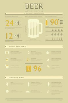 14 surprising facts about #beer// food knowledge