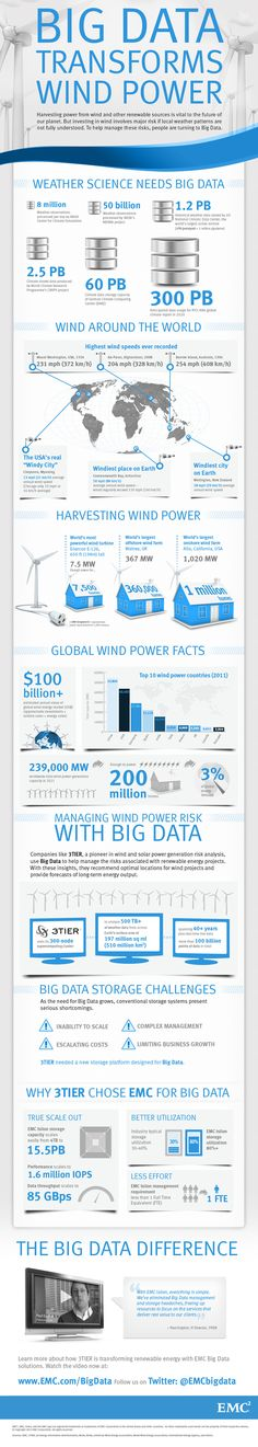 Big Data Transforms Wind Power  Mother Nature supplies an infinite amount of weather data to scientists around the world. Energy companies like 3TIER are harnessing Big Data about weather to provide valuable new insights that help manage the risks associated with renewable energy projects.