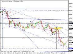 Análise técnica dos pares EUR/USD, GBP/USD, USD/CHF, USD/JPY, AUD/USD, OURO em 14/05/2013.