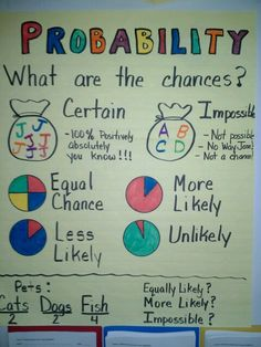 Probability anchor chart (picture only) Math Strategies, Math Resources, Math Activities, Math Charts, Math Anchor Charts, Third Grade Math, Grade 2, Math Notebooks, Math Classroom