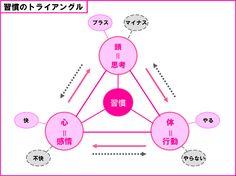 行動習慣ナビゲーター 認定講座 | 行動習慣.jp