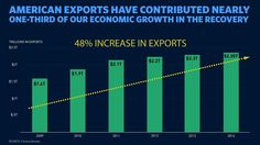 The Trans-Pacific Partnership is Good for American Businesses & American...