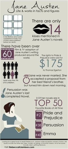Infographic with facts about Jane Austen. For all Jane Austen fans. I Love Books, Good Books, Mr. Darcy, Jane Austen Novels, Emma Jane Austen, Jane Austen Quotes, Elizabeth Gaskell, Bon Film, Life Words