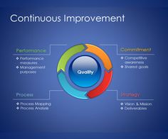 Free Continuous Improvement Model for PowerPoint presentations is a free template that you can download to prepare your presentations on total quality management