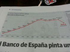 PIB Spain 2000-2013
