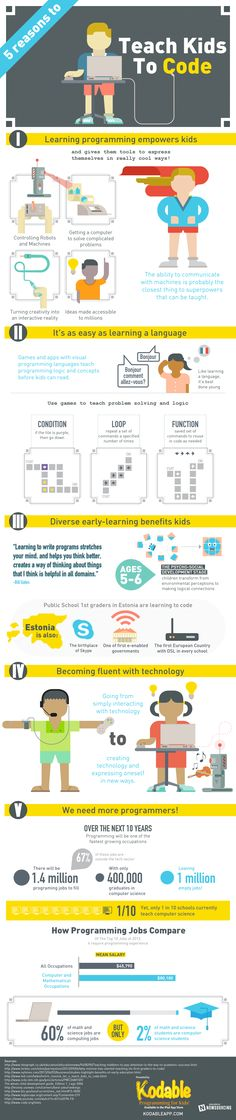 5 Reasons to Teach Kids to Code, an infographic presented by Kodable, describes the value of teaching kids computer programming from a young age and how it will benefit them in the future. Computer Coding, Computer Programming, Computer Science, Computer Lab, E Learning, Teaching Technology, Educational Technology, Educational Robots, Coding For Kids