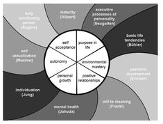 Well-being Model 2: Carol Ryff: Six-factor Model of Psychological Well-being