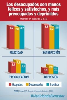 Los desocupados son menos felices y satisfechos, y más preocupados y deprimidos (@DNP_Colombia)