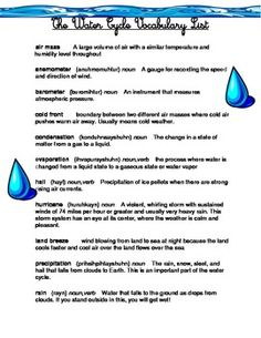 This List Of Words Was Created To Accompany A Grade Unit On The Water Cycle And All Its Components
