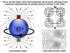 """offset opposite magnetic spinning fields 