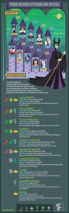 Infographic: The Evolution of Evil   Fandango