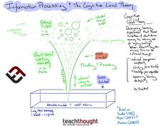 What Is The Cognitive Load Theory? A Definition For Teachers -