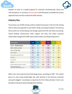 Software as a Service / SaaS Business Plan Template Sample pages. Business Plan Template, Business Names, Business Planning, Software, Templates, How To Plan, Amazing, Business Plan Sample, Stencils