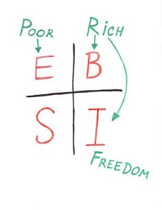 Robert Kiyosaki - Rich Dad Poor Dad - Cash Flow Quadrant: Rich Dad's Guide to Financial Freedom Make Money Online, How To Make Money, Rich Dad Poor Dad, Wealth Creation, Wealth Management, Robert Kiyosaki, Money Matters, Finance Tips, Personal Finance