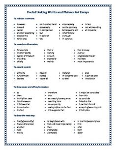This useful handout contains lists of linking terms useful for students when writing essays. Linking terms help develop flow and structure in essay writing. The linking terms listed help students to: indicate contrast, provide an illustration, to extend a point, to show cause and effect/conclusion, and to show the next step.