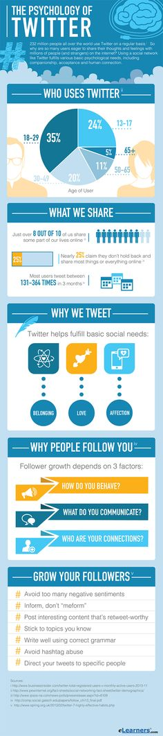 Twitter Psychology 7 Tips to Grow Followers and Use Twitter Like a Pro #infographic #smm #socialmedia #in