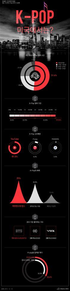 방탄소년단, 미국 팬들이 좋아하는 케이팝 가수 1위 [인포그래픽] #Kpop / #Infographic ⓒ 비주얼다이브 무단 복사·전재·재배포 금지