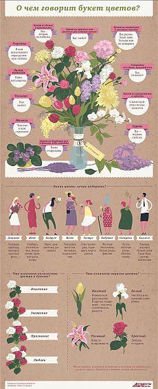 О чем «говорят» цветы и как правильно выбрать букет? Инфографика | Инфографика | Аргументы и Факты