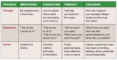 coaching vs. counseling - Google Search