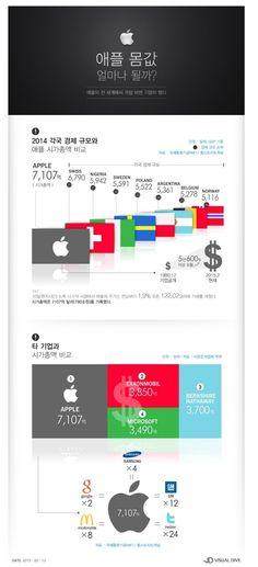 이슈인 - 애플의 몸값