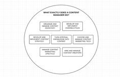 7 Key Responsibilities Of The Full Stack Content Manager Copywriting, Content Marketing, No Response, Knowledge, Management, How To Plan, Consciousness, Inbound Marketing, Facts