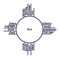 Zia Indians: sacred Sun Symbol: New Mexico
