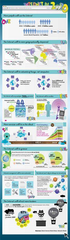 El Futuro de internet - Infografía web Zdnet