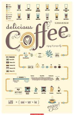 enjoy coffee properly flowchart 640x1013 Infographic.jpg 1,354×2,108 pixels