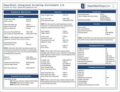 Download Free PowerShell Quick Reference Guides from Microsoft