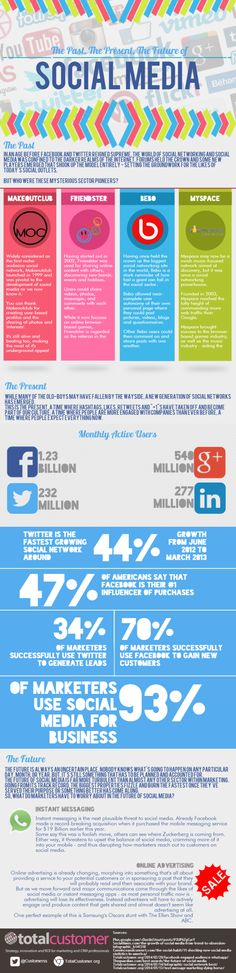Past, present and future of #socialmedia