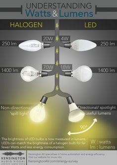 LED Lighting: Watts and Lumens [Infographic]. As LED bulbs have a much lower power consumption, light output measured in lumens is an accurate indication of their brightness. It is also important to understand 'useful lumens' and 'spill light'. Follow the link to find out more - http://kensingtonav.com/watts-and-lumens/
