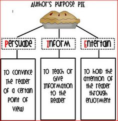Author's Purpose Pie. Love this so much, it's hard to explain author's purpose... To have a mnemonic device and a great visual... Love it!