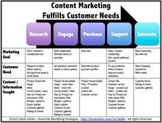 Content Marketing #content #marketing #contentmarketing #blogging #writing #seo #socialmedia