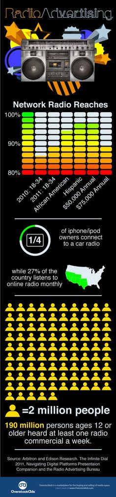 The Power of Radio Advertising infographic Infographic Examples, Infographic Maker, Infographics, Radio Advertising, Advertising Campaign, Ads, Social Networks, Social Media, Behavioral Analysis