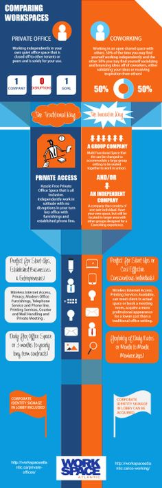 Comparing Private Offices to Coworking #infographic #coworking #office #officespace #moncton
