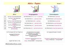 Aktiv & Passiv _ Übersichten in allen Zeiten _ Erarbeitung mit BildKarten