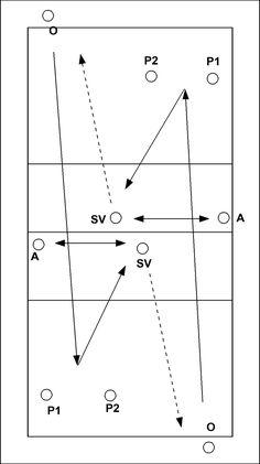 Oefening 1 : O geeft serve naar P1 of P2 :     - vanaf 6m-lijn    - vanaf 9m-lijn P1-P2 ---> pass naar SV SV --> set-up naar A ( geeft evalutie van de set-up naar de setter) A geeft set terug...